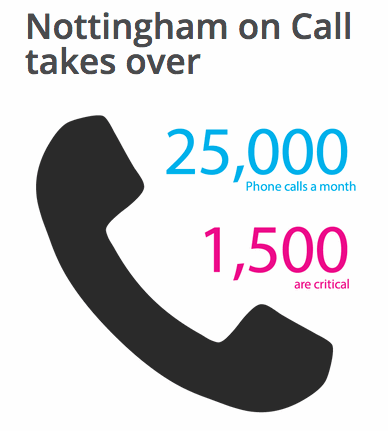 Infographic including call information - featured in post.
