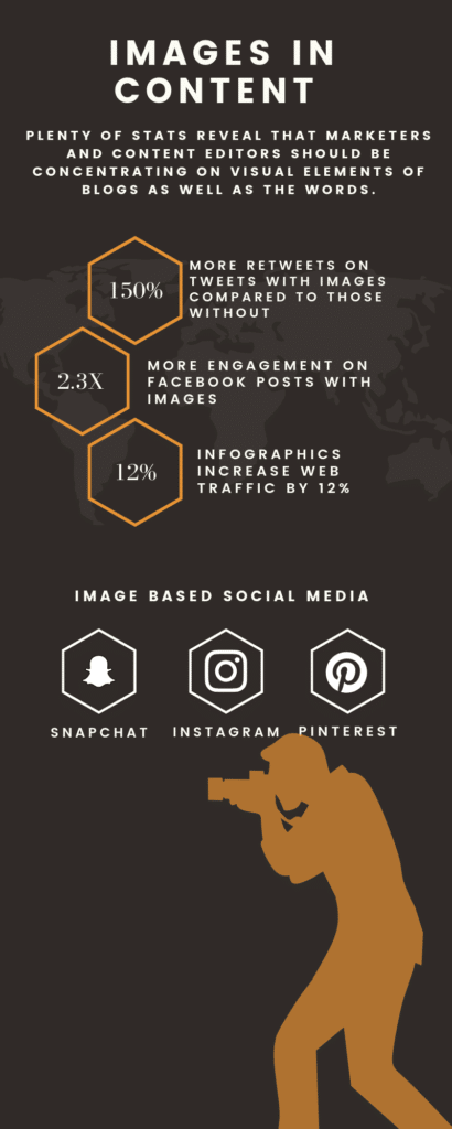 Infographic with the following points:   150% more retweets on tweets with images 2.3 times more engagement on Facebook Posts with images 12% increase on web traffic with infographics.